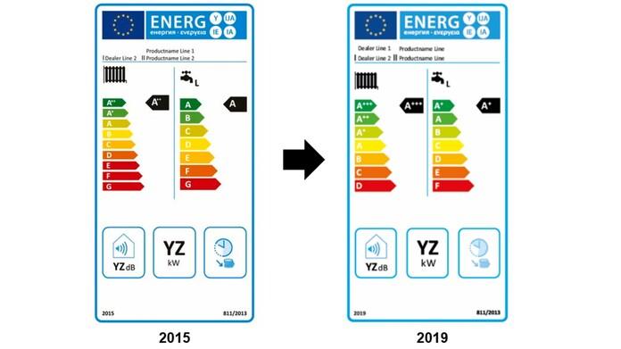 Zmeny v triedach účinnosti ErP 2019