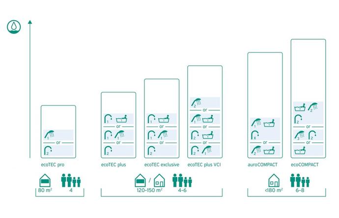 Infografika porovnáva výkon plynových kotlov podľa množstva teplej vody